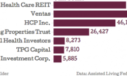 Top Senior Housing Real Estate Owners By Unit Count